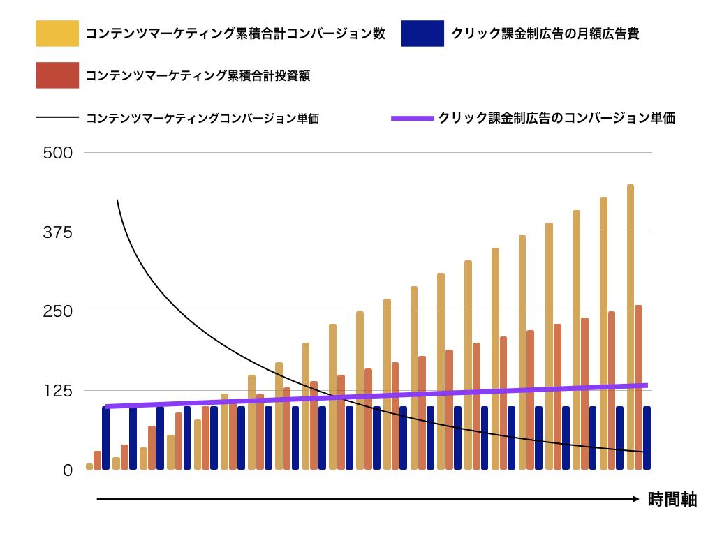 コンテンツマーケティングとWeb広告の費用対効果比較