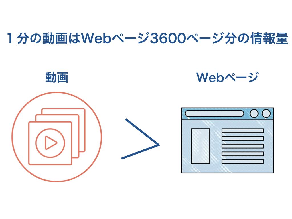 1分の動画はWebページ3600ページ分の情報量