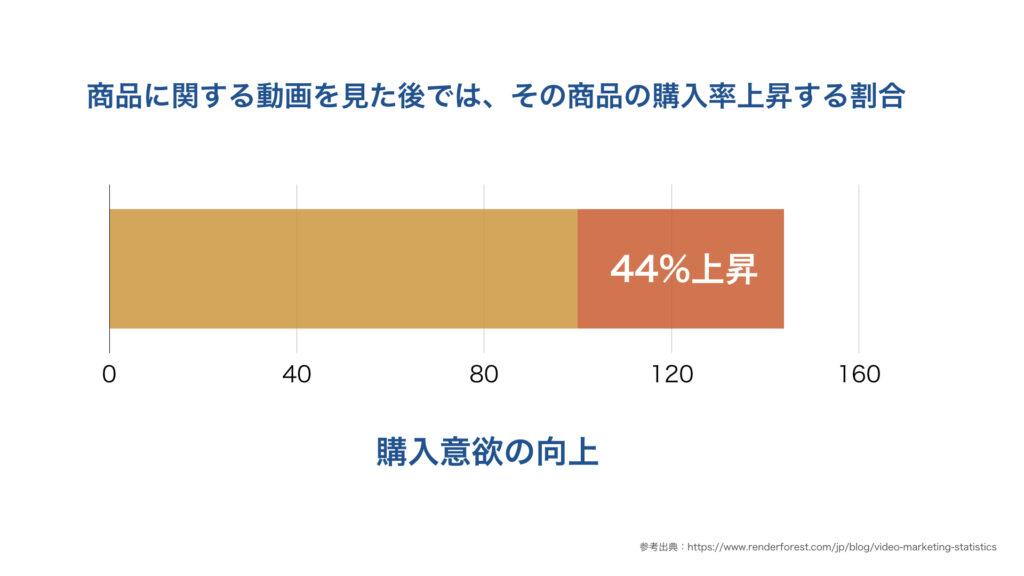 商品に関する動画を見た後では、その商品の購入率上昇する割合