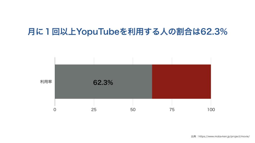 月に1回以上YopuTubeを利用する人の割合は62.3%