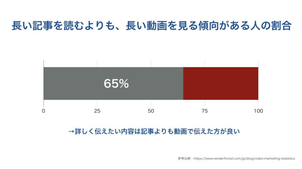 長い記事を読むよりも、長い動画を見る傾向がある人の割合