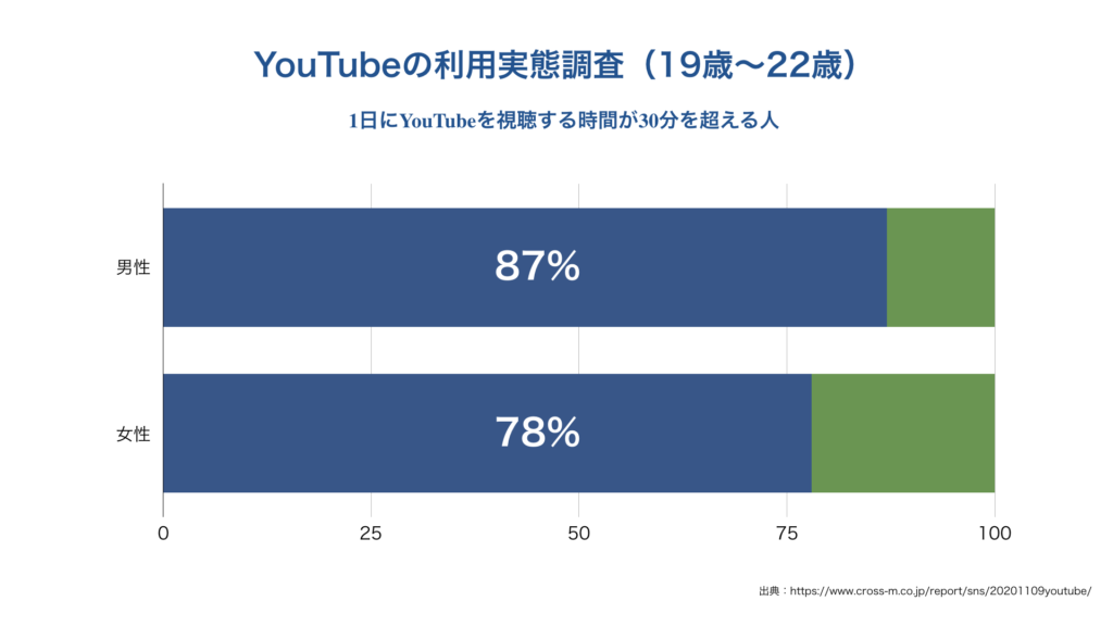 YouTubeの利用実態調査(19歳〜22歳)