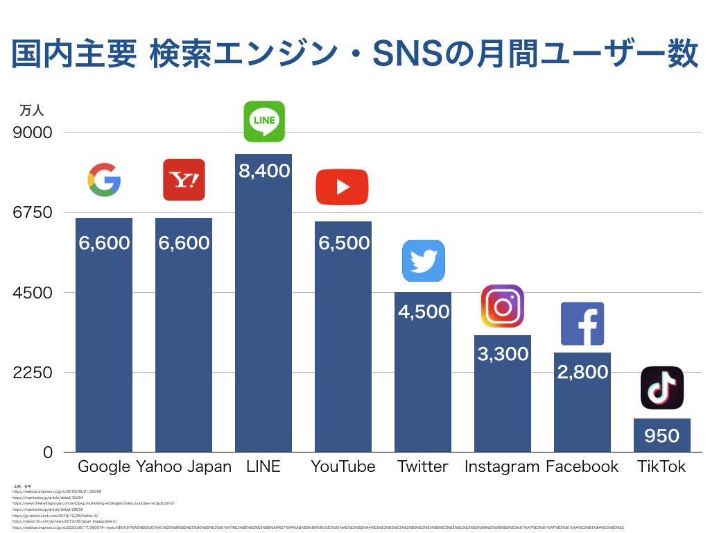 国内主要 検索エンジン・SNSの月間ユーザー数