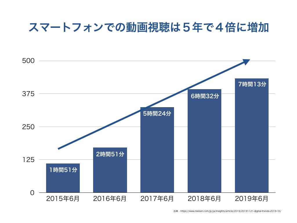 スマートフォンでの動画視聴は5年で4倍に増加