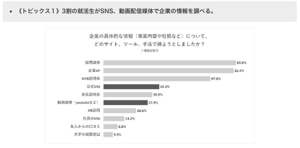 動画媒体で情報収集する就活生は27.9%